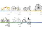 imagem bicicletas - historia