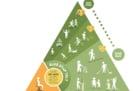 imagem triângulo alimentar - parte 2
