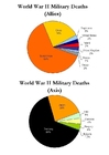 imagem vítimas militares da Segunda Guerra Mundial